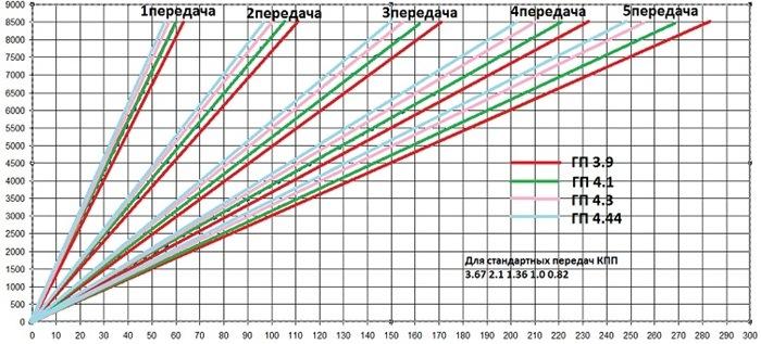 Как видно из графика чем выше