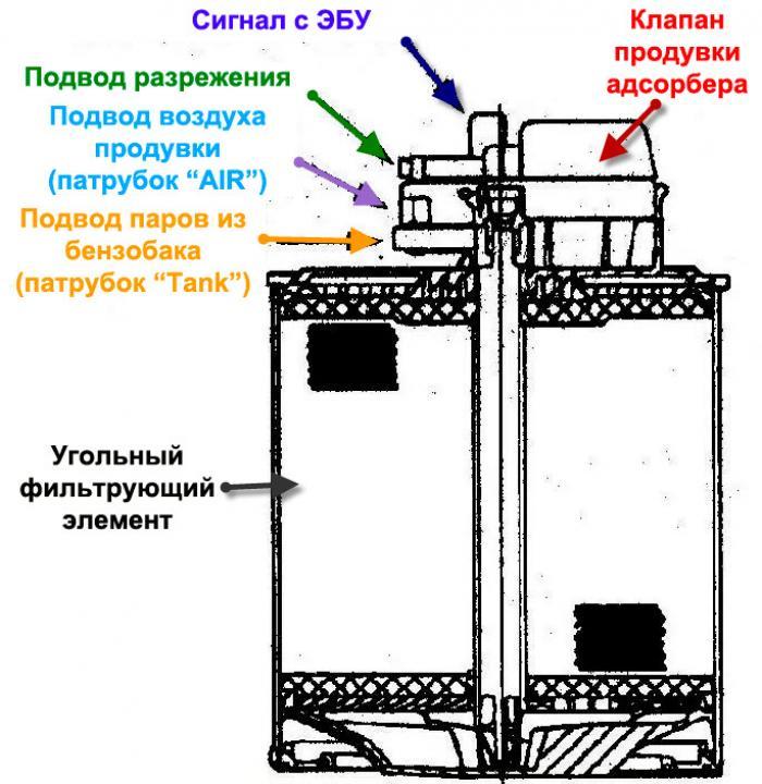 Как видно из схемы к адсорберу